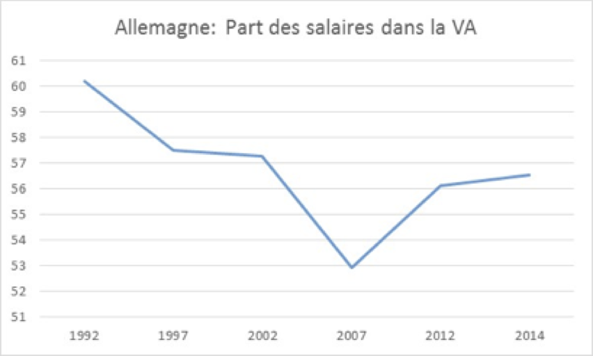 Allemagne Salaires VA
