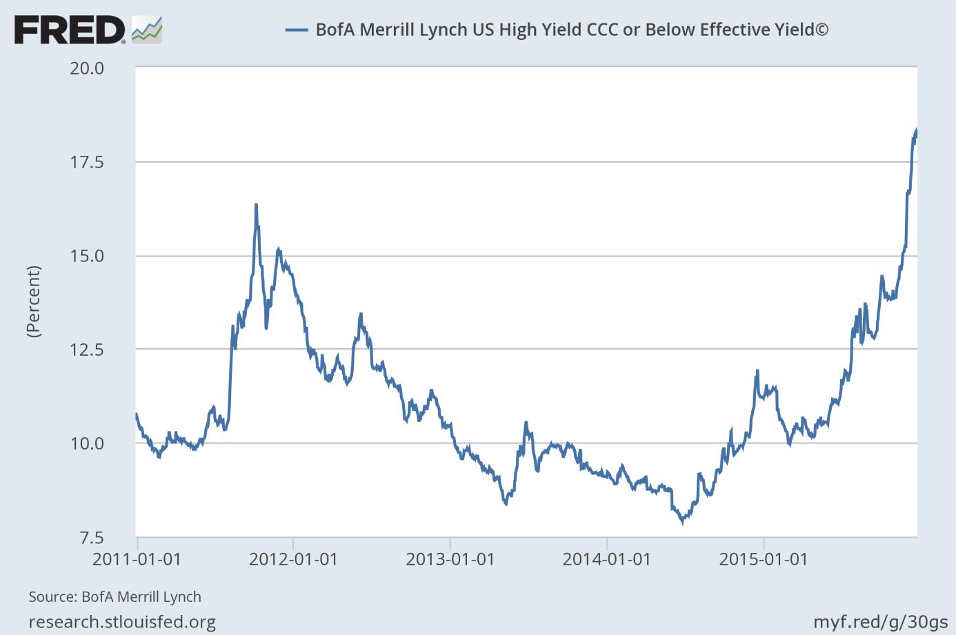 BofA Merrill Lynch US High Yield CCC