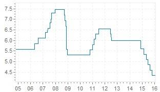 Chine inflation 2015