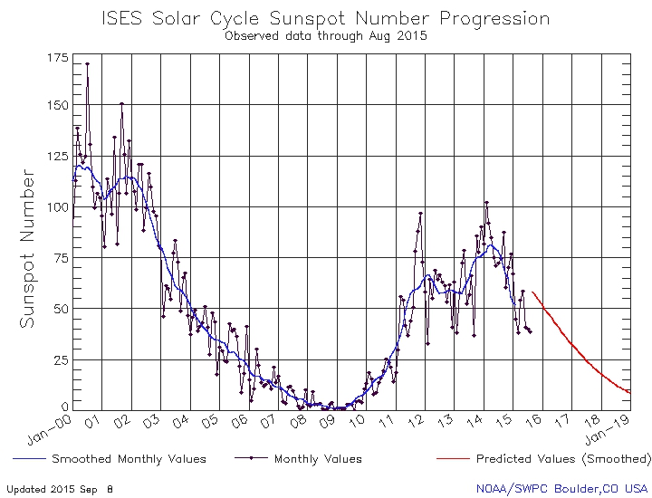 Fig3-Sunspot_août_2015