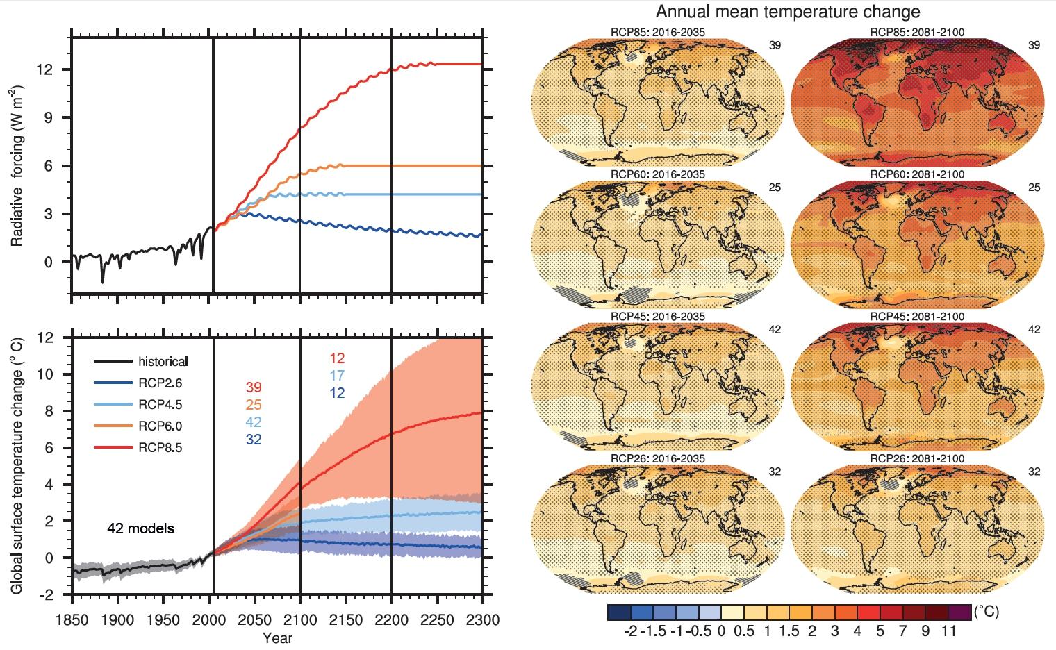 Fig5-Comparaison_de_tous_Scenarii_et_Prévisions_T°C