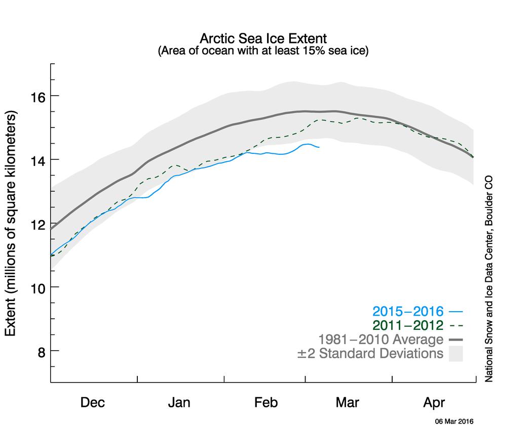Fig5-Extent_Arctic_mars_2016