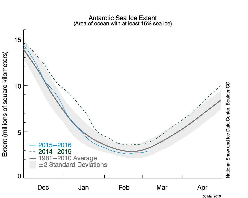Fig6-Extent_Antarctic_mars_2016