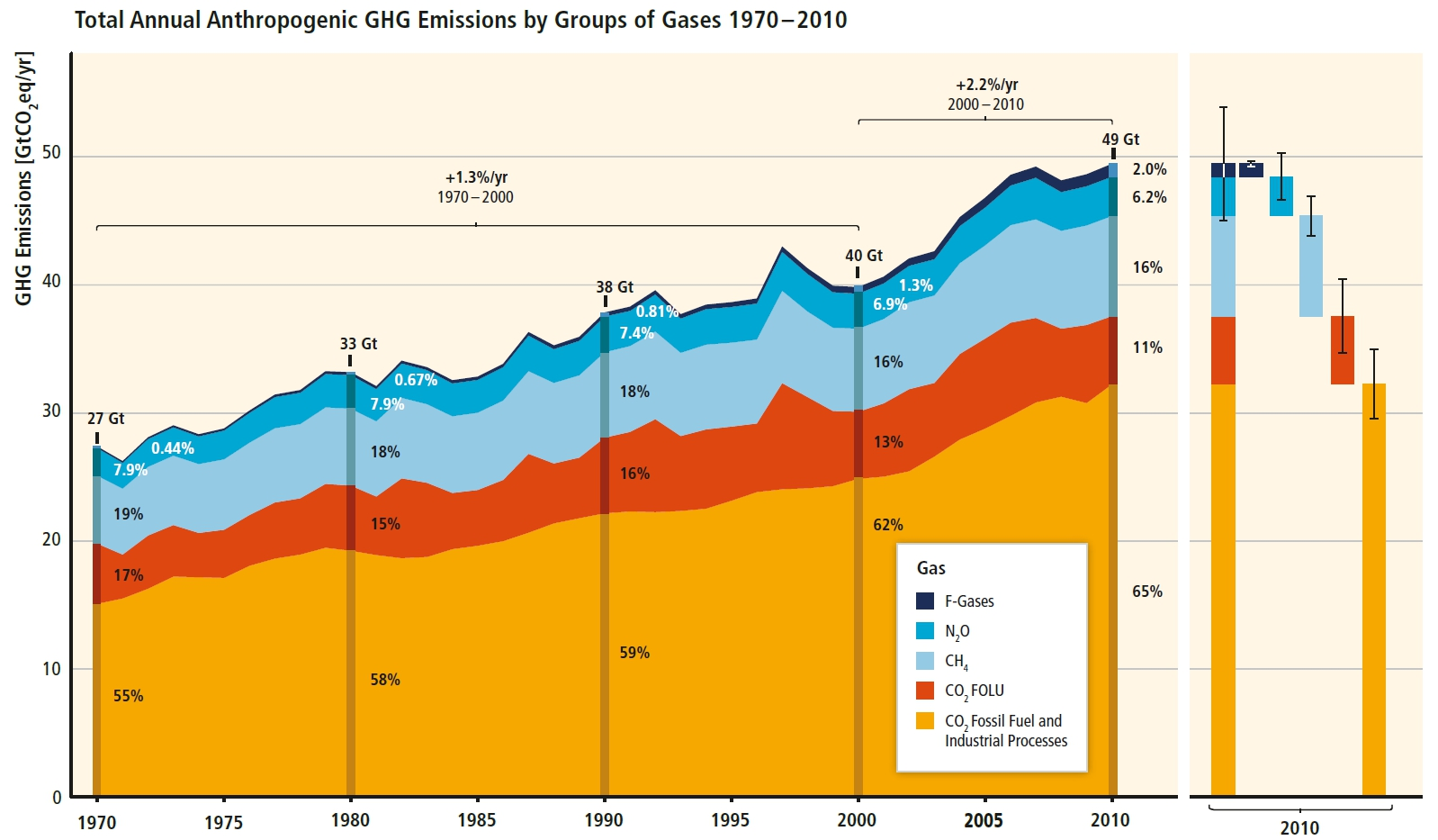 Fig7-Croissance_Continue_Emissions_CO2_49_Gt
