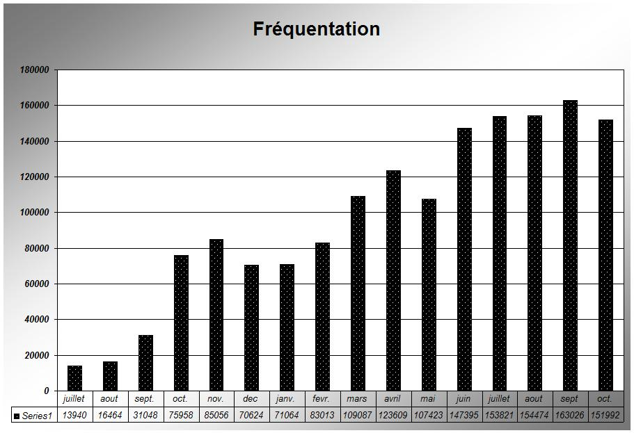 Frequentation octobre 2009