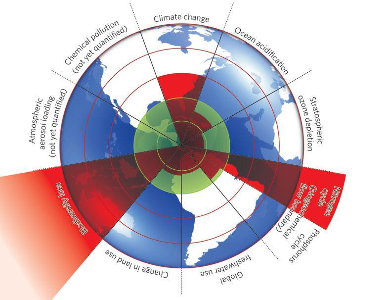 Image 2 - Planetary boundaries