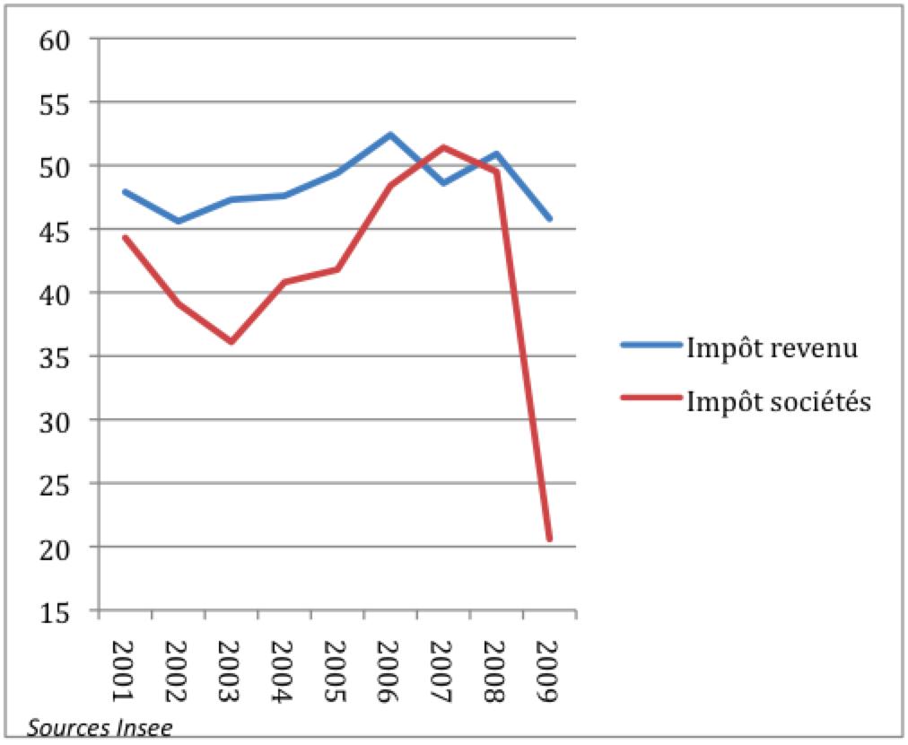 Déficit record de 7,7% pour la France dans economie Jean-Luc-D.-03