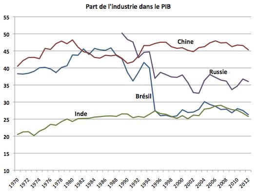 Part de l'industrie dans le PIB des BRICS