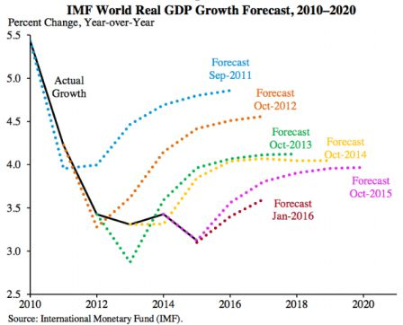 previsions_fmi_croissance_mondiale_m