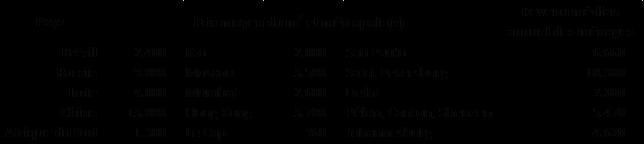 Revenu médian 2012