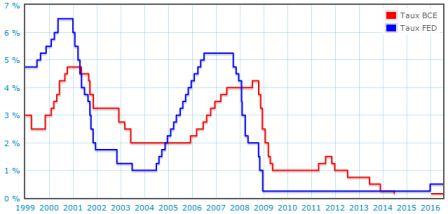 taux_directeurs_bce_et_fed_1999-2016_m
