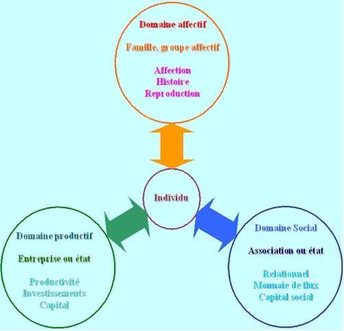 Le contrat de travail mixte productif/social comme fondement d'un